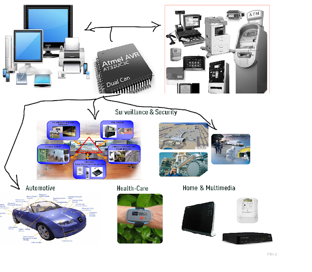 application areas of embedded system