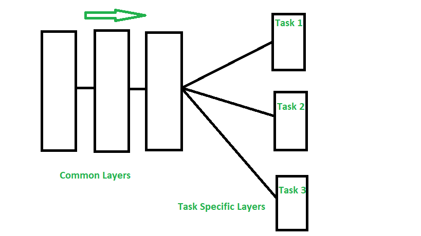 multi-task learning theory algorithms and applications