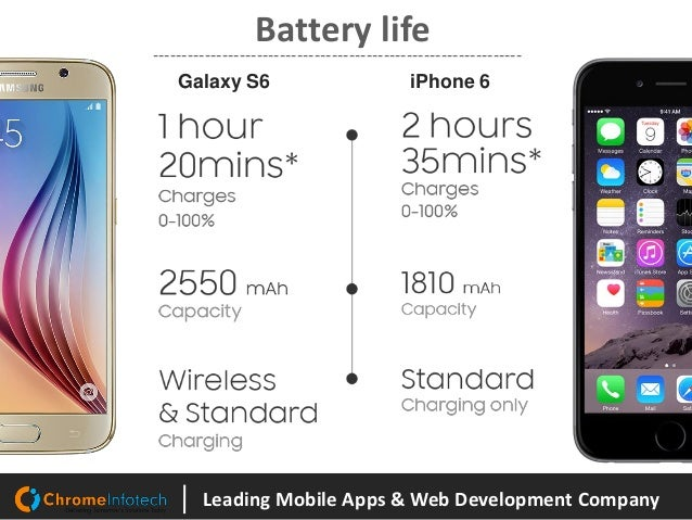 develop mobile applications for galaxy