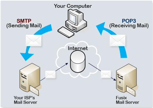 internet application using tcp example